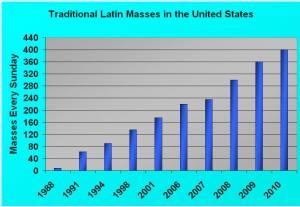 mass_chart_2010
