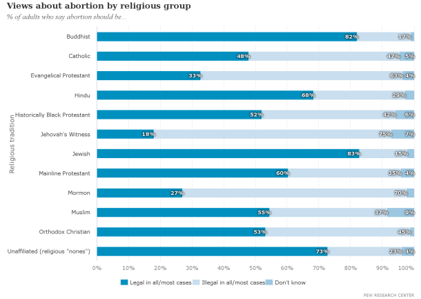 views_about_abortion_by_religious_group